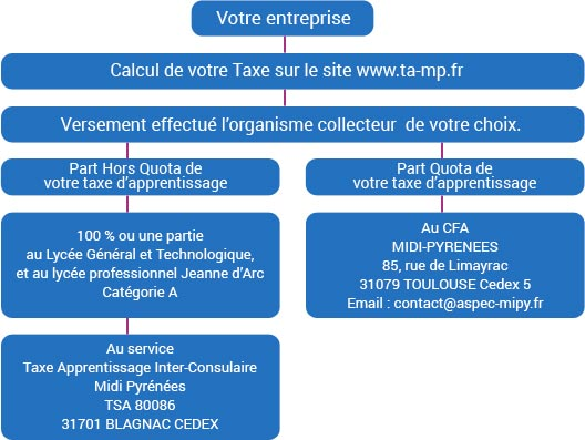 formation millau - taxe apprentissage - 2015 2016