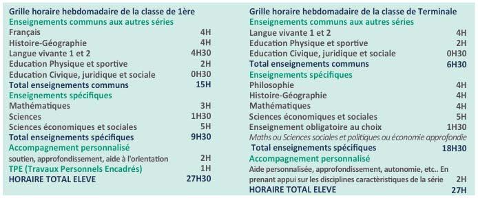 Lycée Millau - Enseignements obligatoires - Série ES