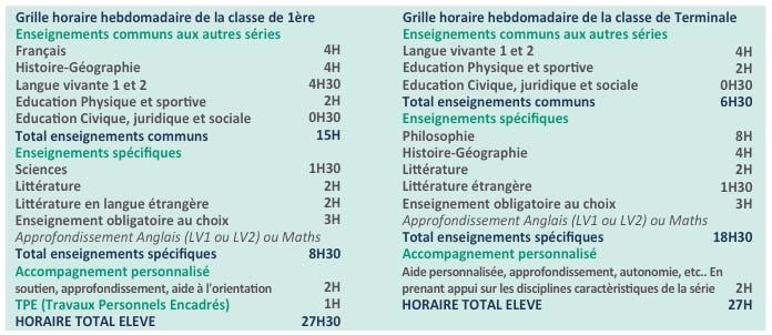 Lycée Millau - Enseignements obligatoires - Série L