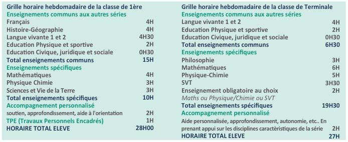Lycée Millau - Enseignements obligatoires - Série S