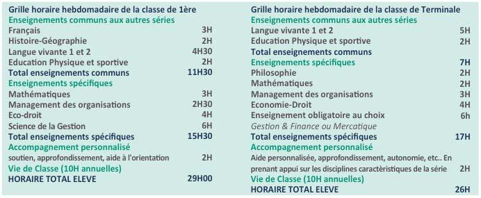 Lycée Millau - Enseignements obligatoires - Série STMG