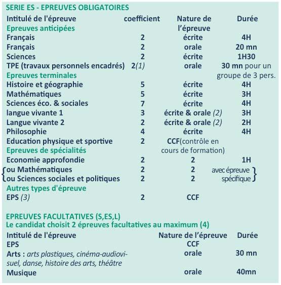 Lycée Millau - Épreuves obligatoires - Série ES