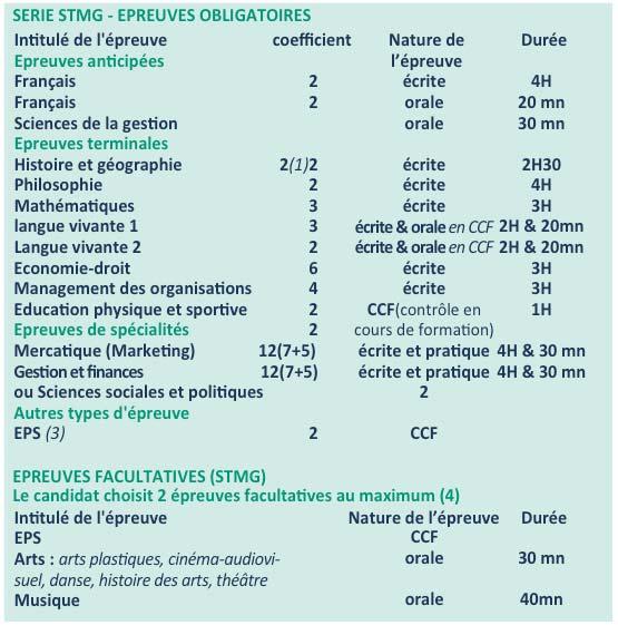 Lycée Millau - Épreuves obligatoires - Série STMG
